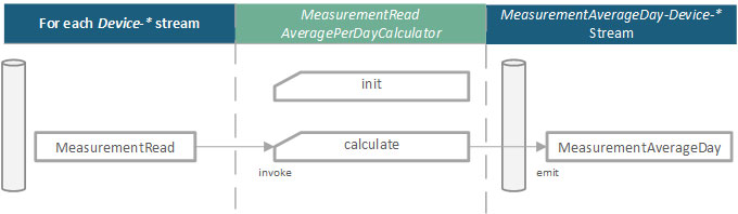 Projection-MeasurementReadAveragePerDayCalculator