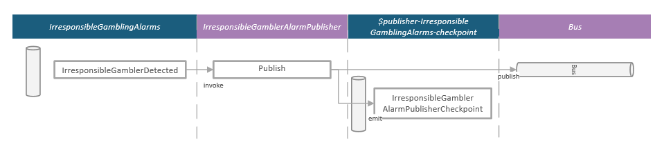 Projection IrresponsibleGamblerAlarmPublisher