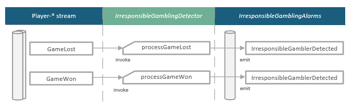 Projection IrresponsibleGamblingDetector