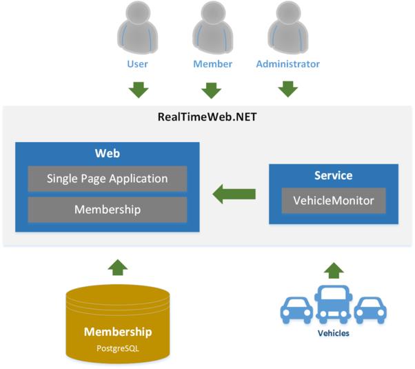RealTimeWeb - Architecture - Components